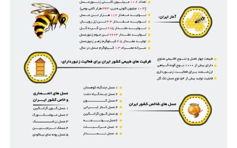 آمار عملکرد صنعت زنبورداری ایران در سال 1398